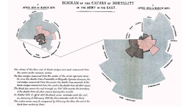 Diagrama de la rosa Florence Nightingale